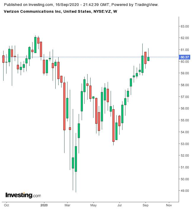 Verizon Communications 1-Year Chart.