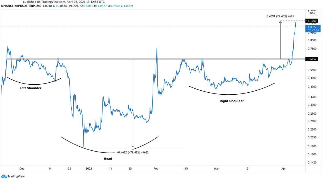 XRP/USD 240-Min Chart