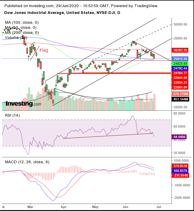 Daily Dow Jones Chart