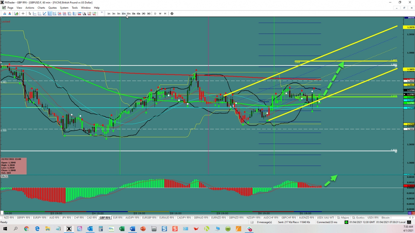 GBP/USD at a channel