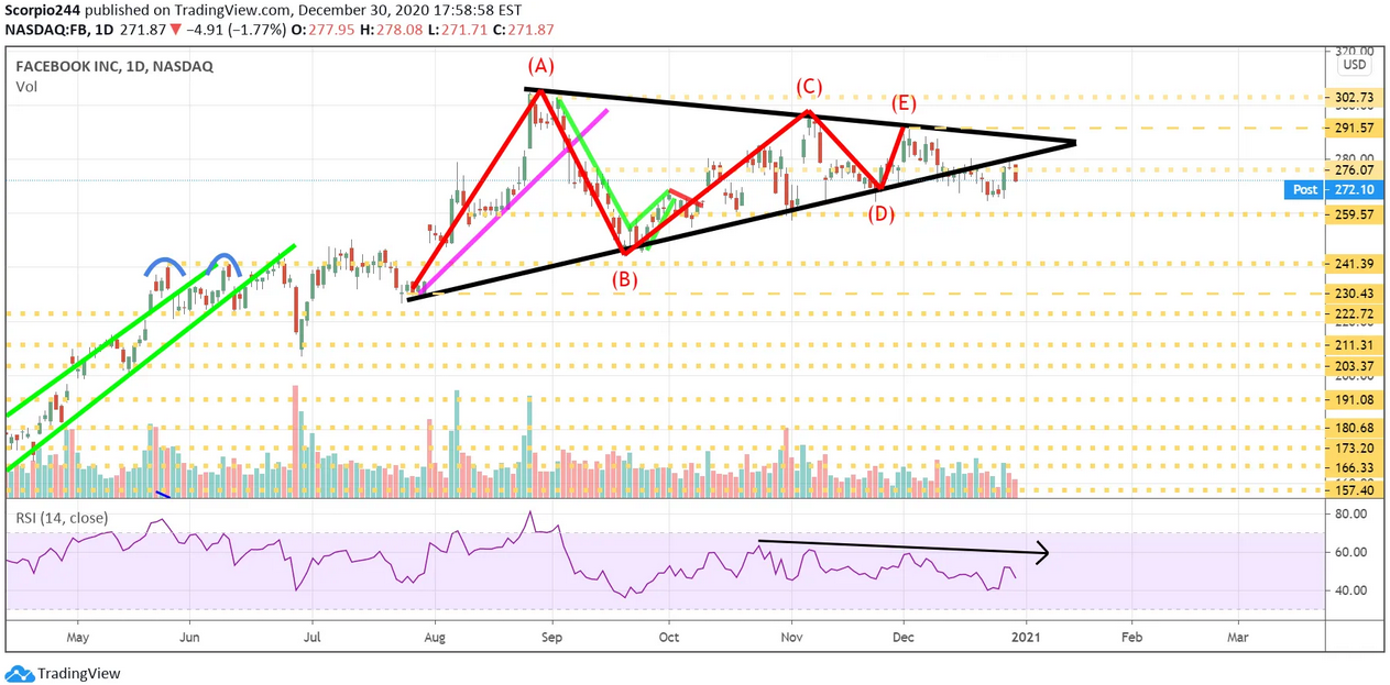 Facebook Inc Daily Chart