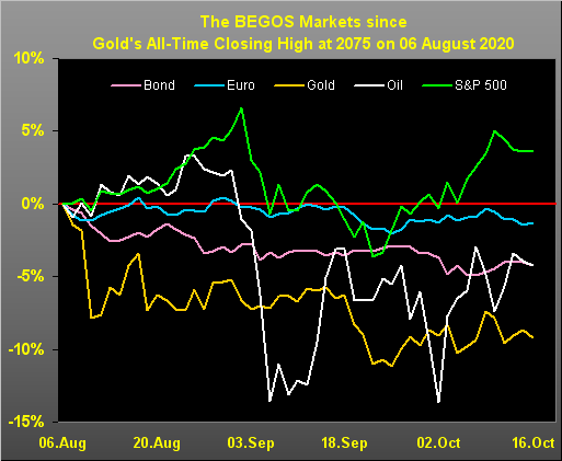 The BEGOS Market Graph