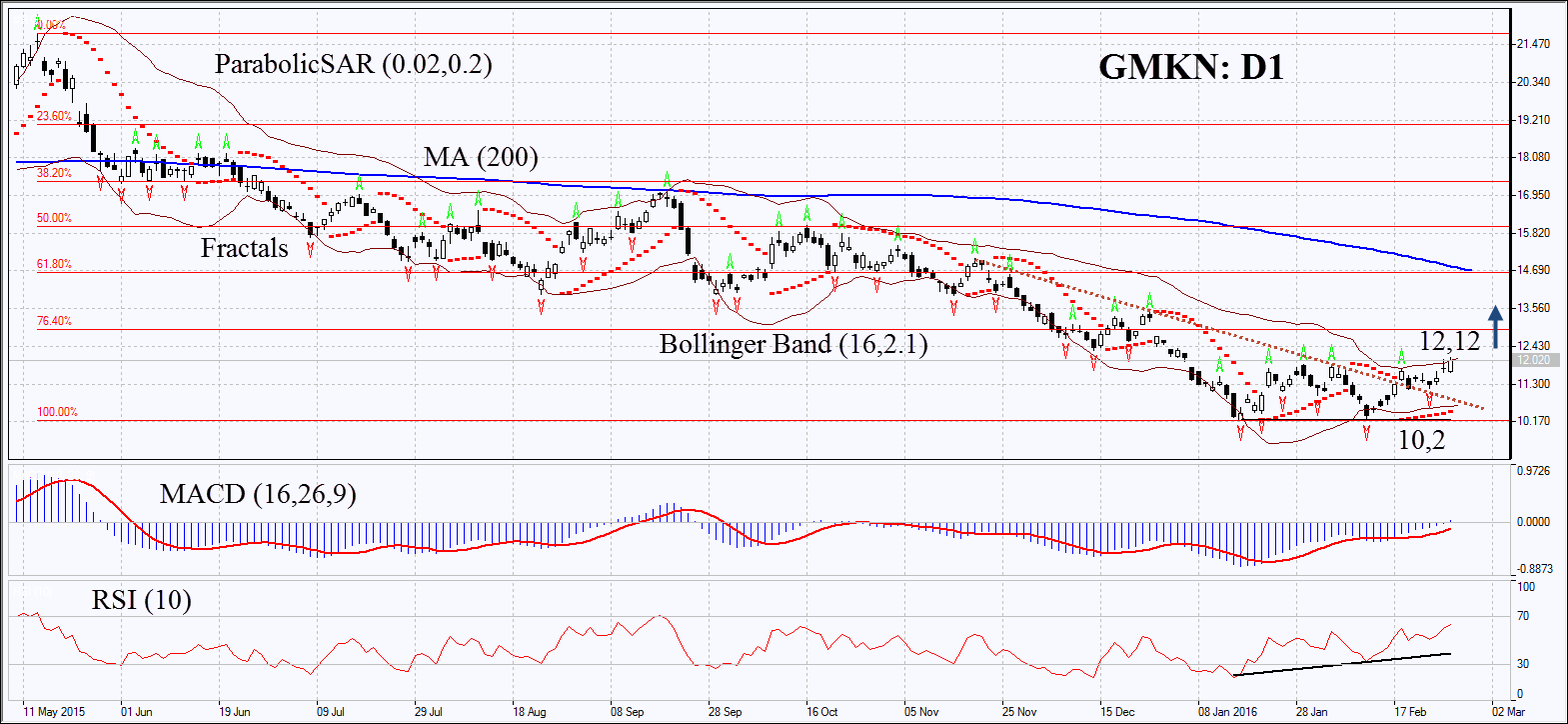 GMKN Daily Chart
