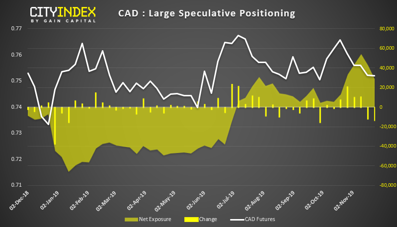CAD Large Speculative Positioning