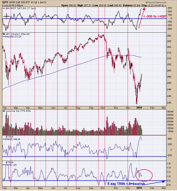 SPX, Gold, GDX Technicals: 01-09-19   Investing com