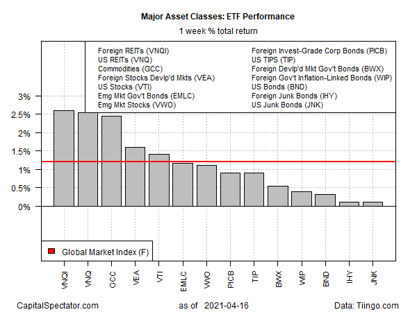 Major Asset Classes ETF Performance.