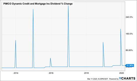 PIMCO Dividend % Change