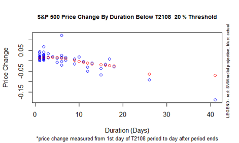 S&P 500 Price Change By Duration Below T2108