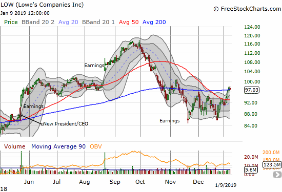 Lowe's Company (LOW) broke out from 200DMA resistance. It looks like a confirmed double bottom.