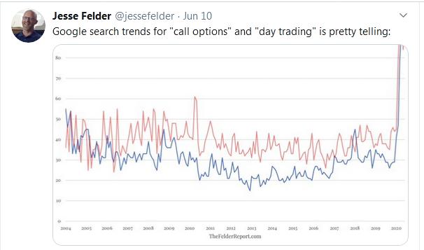 Jesse Felder Tweet