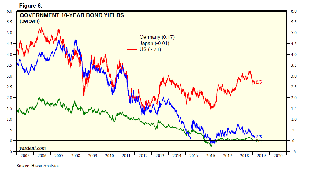 Govenment 10-Year Bond Yields