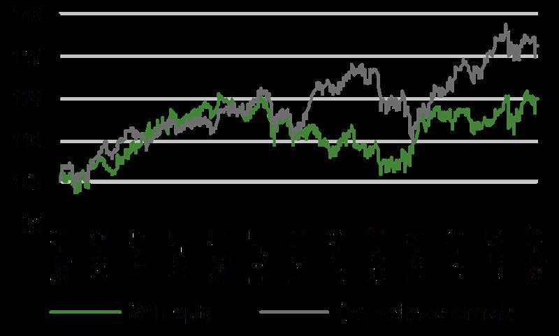 Three-Year Performance Vs Index