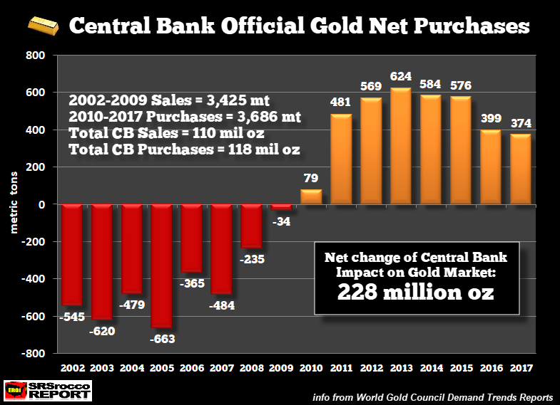 Central Bank Official Gold Net Purchases