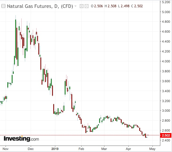 Natural Gas Keeps Tumbling, But Switching From Coal May Limit Downside