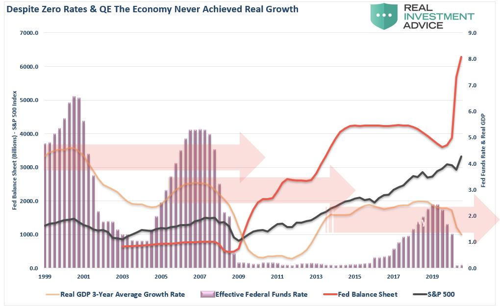QE-Fed Funds-GDP-Balance Sheet