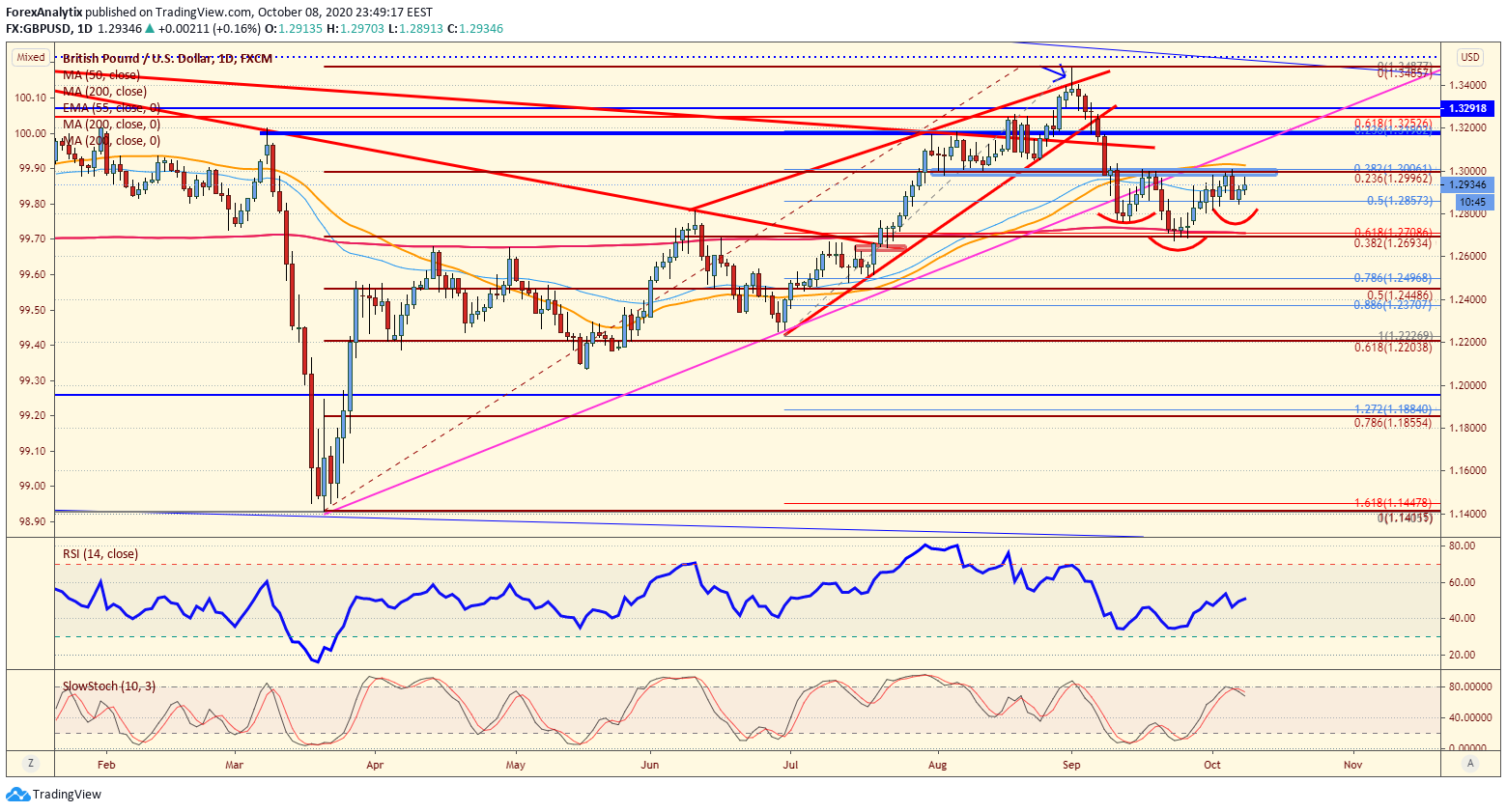 GBP/USD 1-Day Chart.