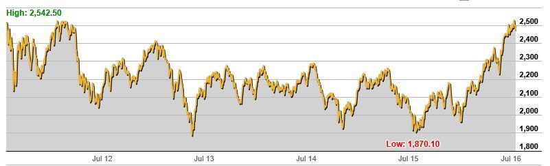 S P Asx Small Ordinaries Index 5 Year Chart