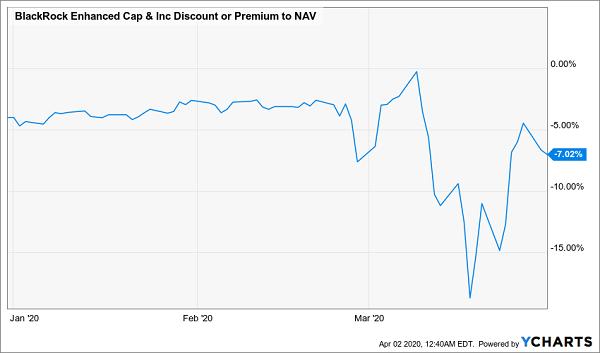 CCI Discount NAV