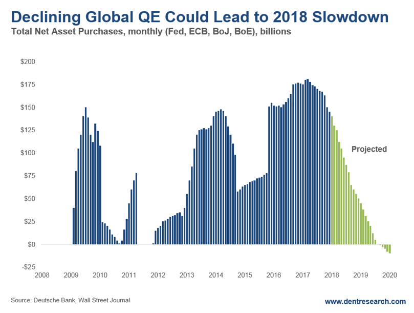 Global QE Chart