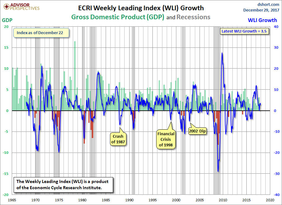 WLI GDP and Recessions