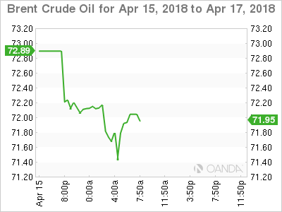 Brent Crude Oil Chart for Apr 15-17, 2018