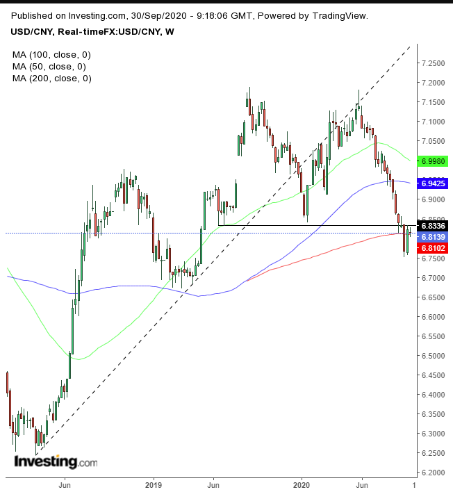 Chart Of The Day: Chinese Yuan Gaining Strength