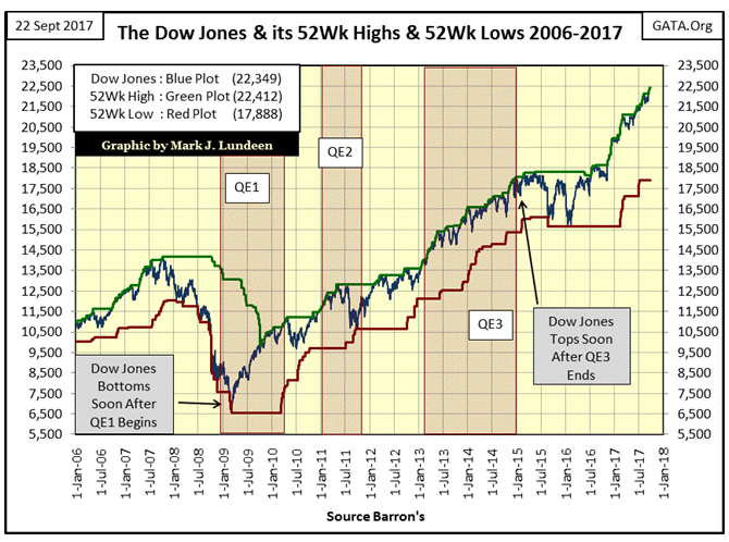 The Dow Jones & Its 52Wk High & 52Wk Lows 2006-2017