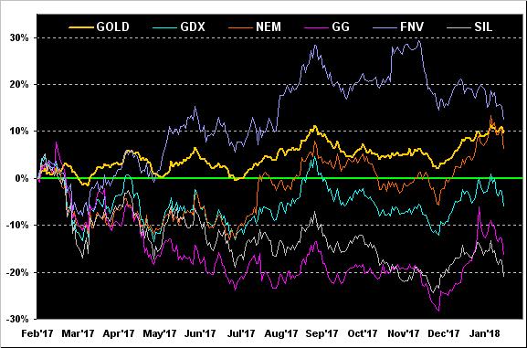 Gold, GDX, NEM, GG, FNV, SIL