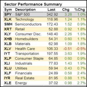 Sector Performance Summary