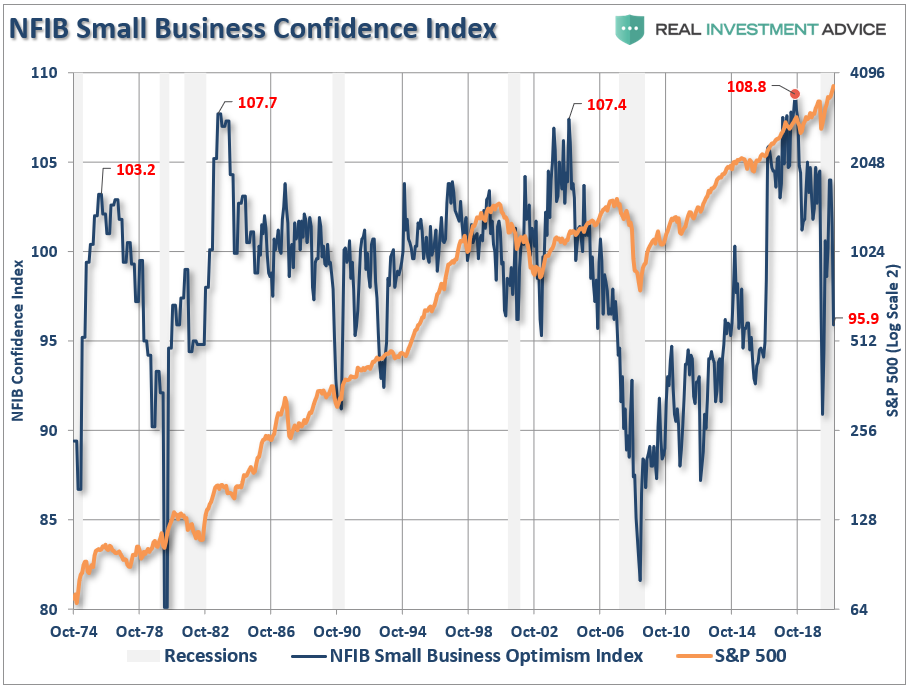 NFIB Small Business Confidence Index