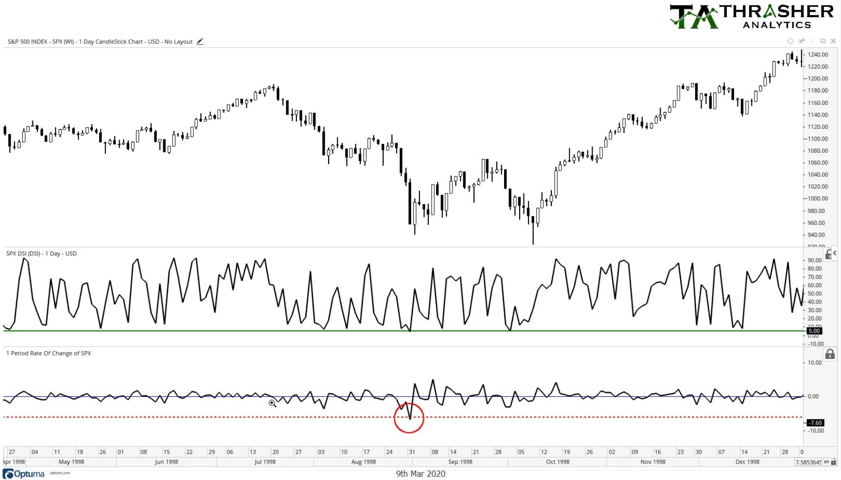 S&P 500: 1998