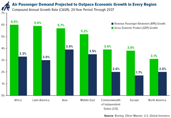 Air Passenger Demand Projected to Outpace Economic Growth in Every Region