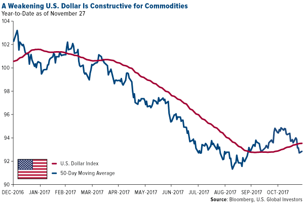 A weakening US dollar is constructive for commodities