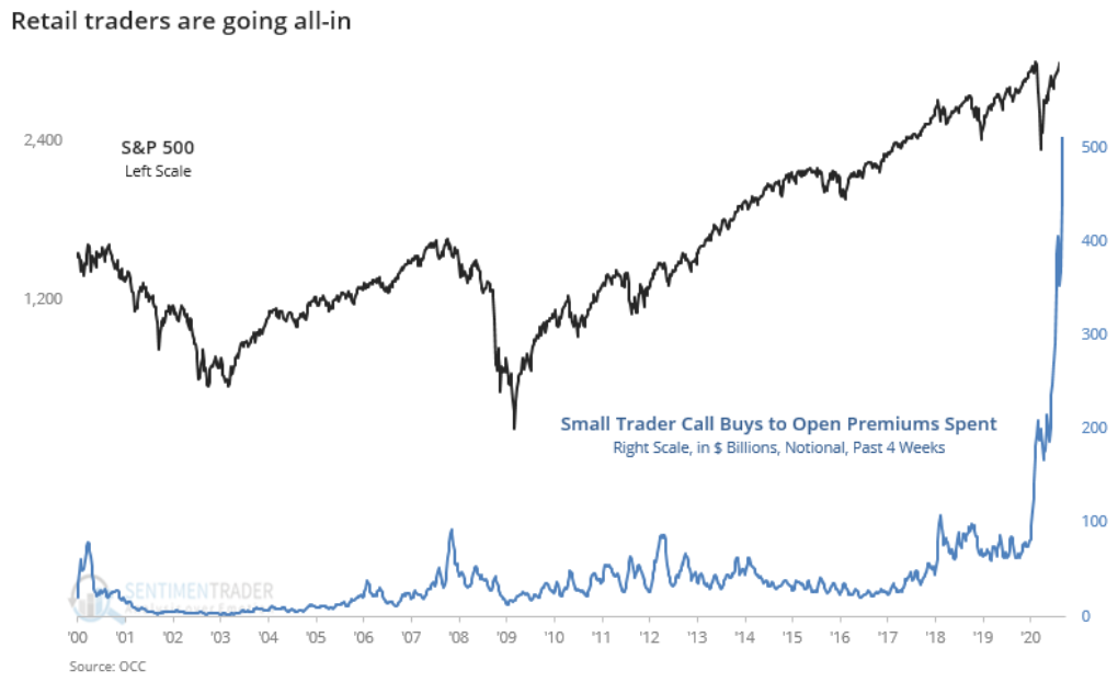 Retail Traders Are Going All In