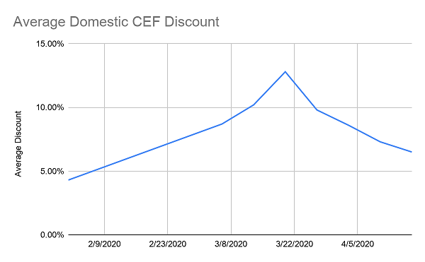 CEF Discounts Shrinking
