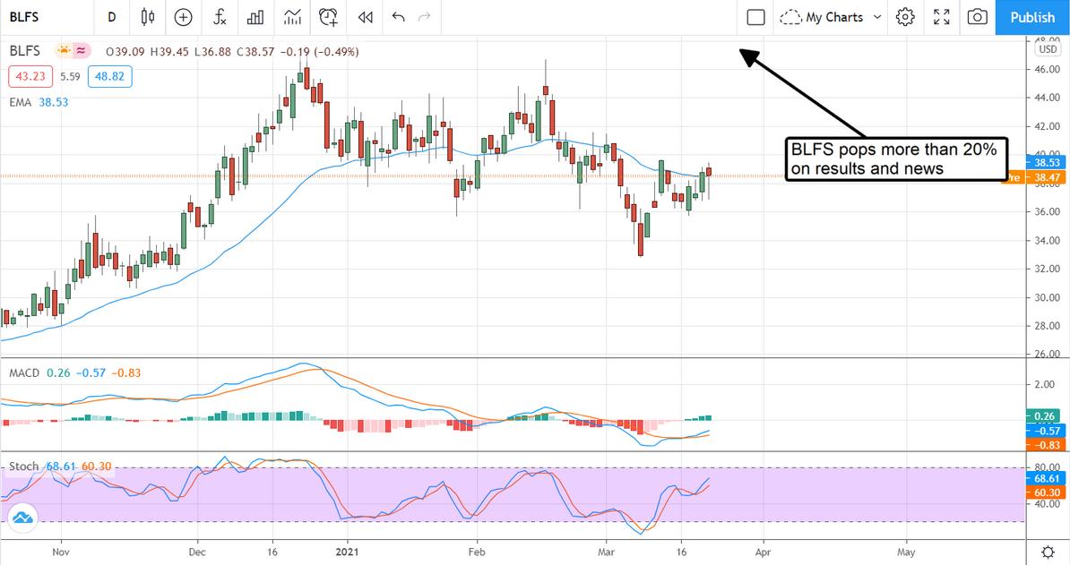 BLFS Stock Chart