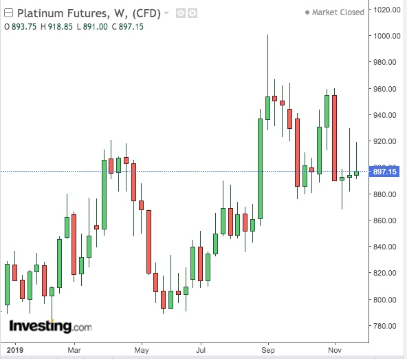 Platinum Weekly Chart