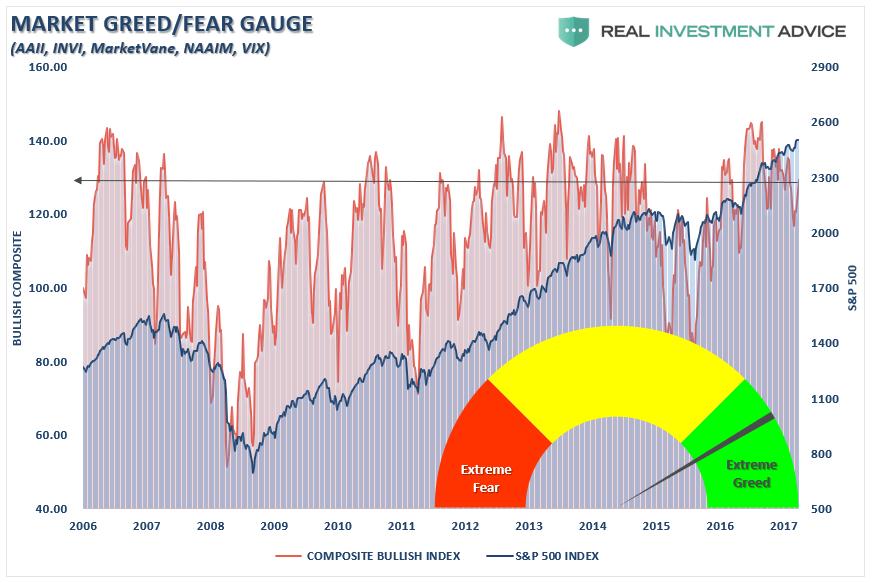 Market Greed/Fear Gauge