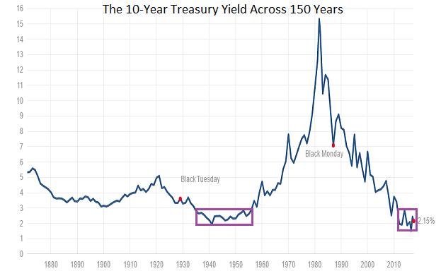 10-Year Treasury Yield Across 150 Years