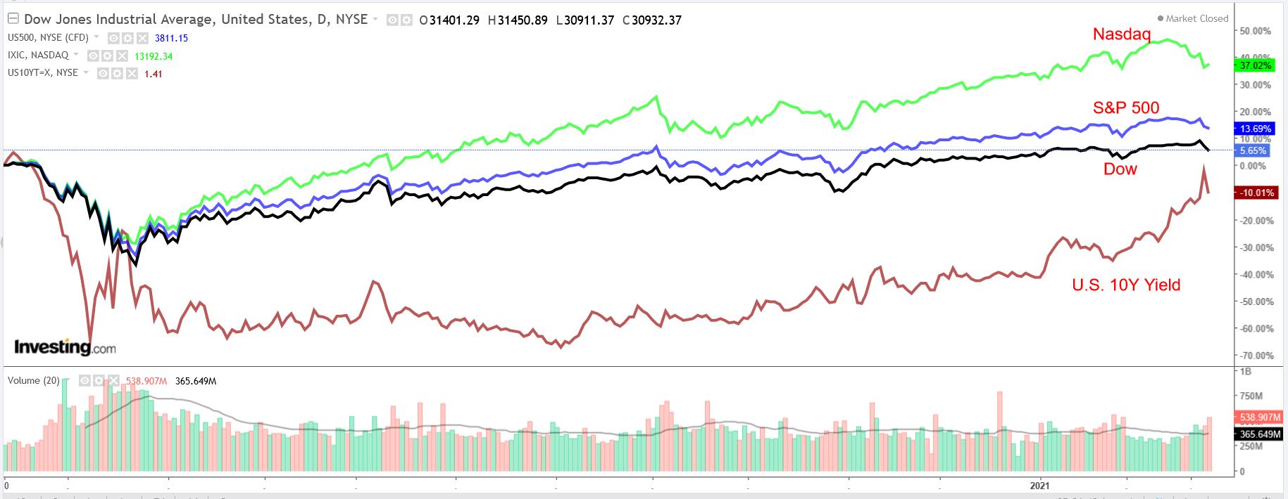 Dow: SPX: COMPQ vs US 10-Year Bond Yield