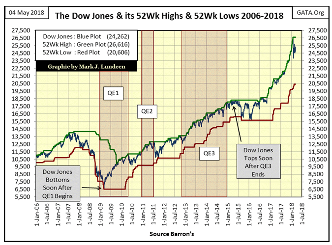 The Dow JOnes & Its 52Wk High & 52Wk Lows 2006-2018