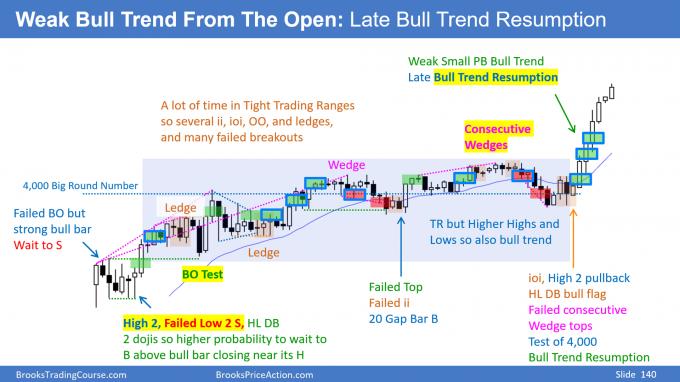 E-mini weak bull trend