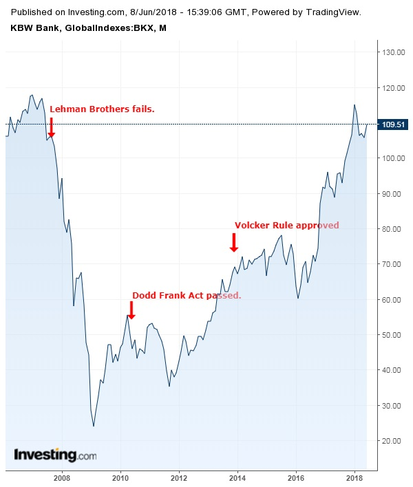 KBW Banking Sector Index Monthly, pre- and post-crash