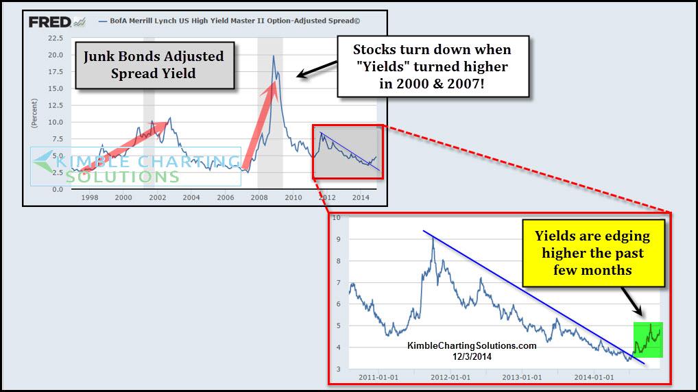 Yield Vs. Price