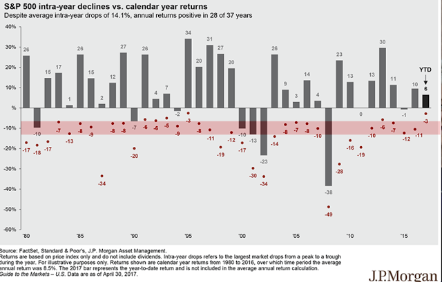 S&P 500 Intra-Year Declines vs Calendar Year Returns 1980-2017