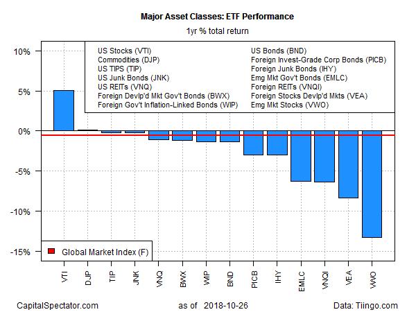 Major Asset Classes ETF Perfomance