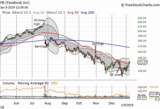 Facebook (FB) confirmed a 50DMA breakout with a 1.2% gain.
