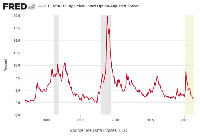 ICE BofA US High Yield Index Option-Adjusted Spread