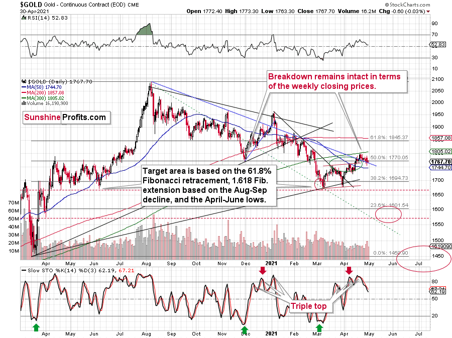 Gold Daily Chart.