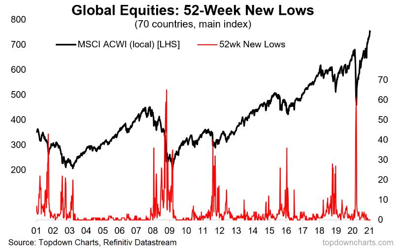Global Equities 52-Week New Lows